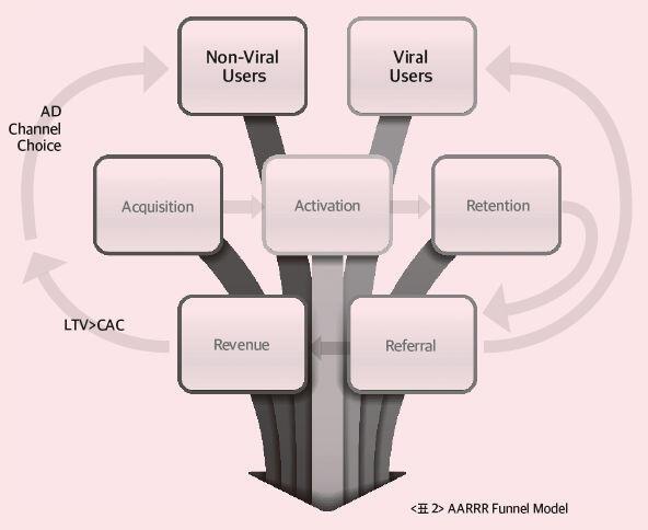 표2_AARRR Funnel Model