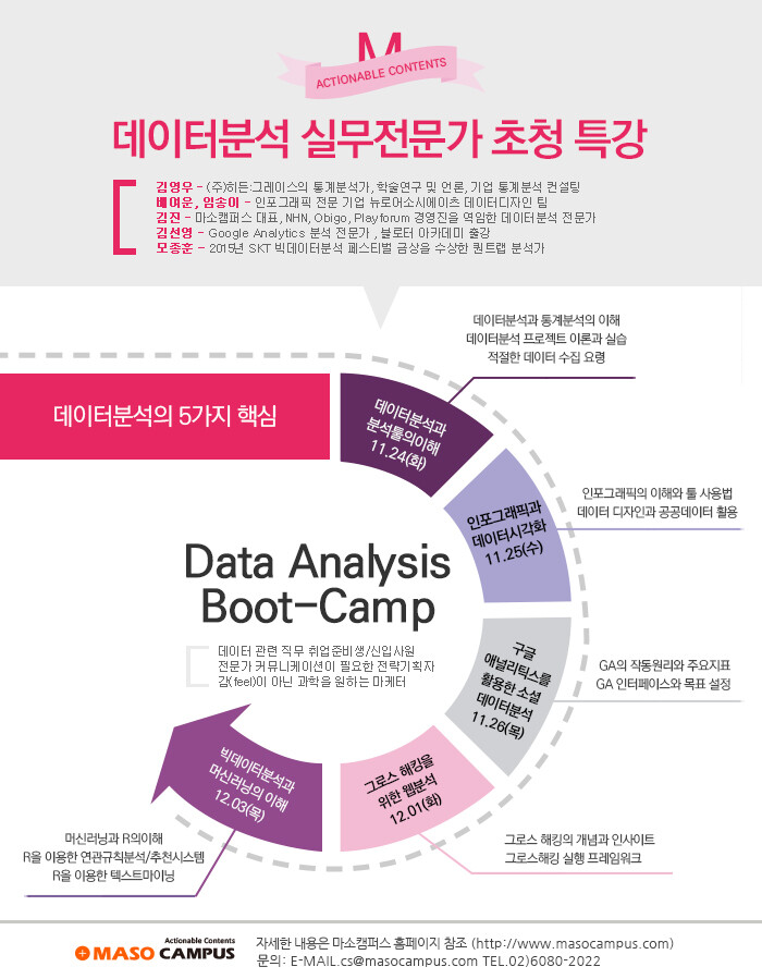[news] 마소캠퍼스, 데이터분석의 큰 그림을 이해할 절호의 기회 데이터분석 부트캠프 열어