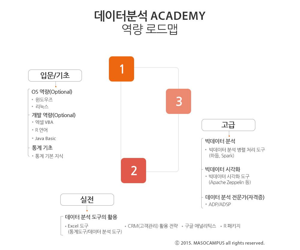 da_academy