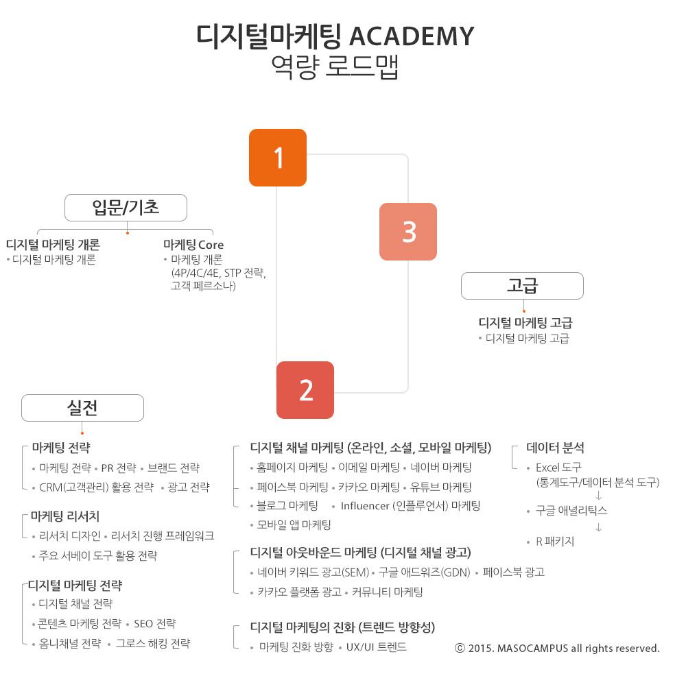 dm_academy