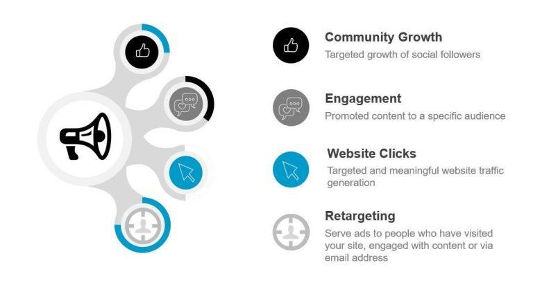 [마소캠퍼스]  강력한 소셜 미디어 전략의 4가지 요소